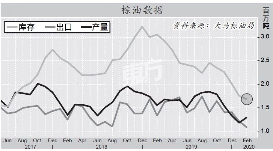 2月库存跌4.2% 2年新低 空头回补料支撑棕油价
