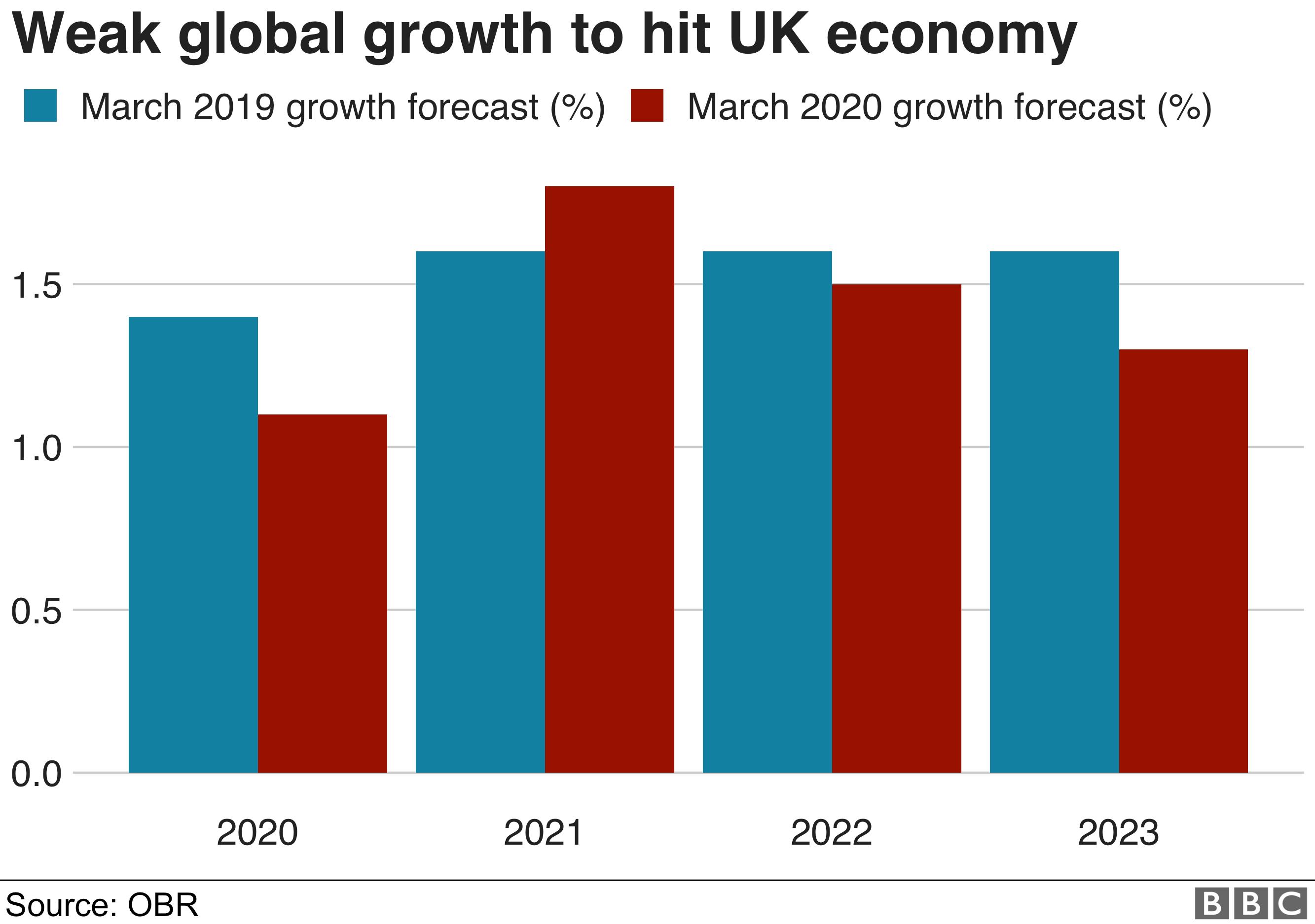 Budget 2020: UK public finances 'vulnerable' to borrowing shock