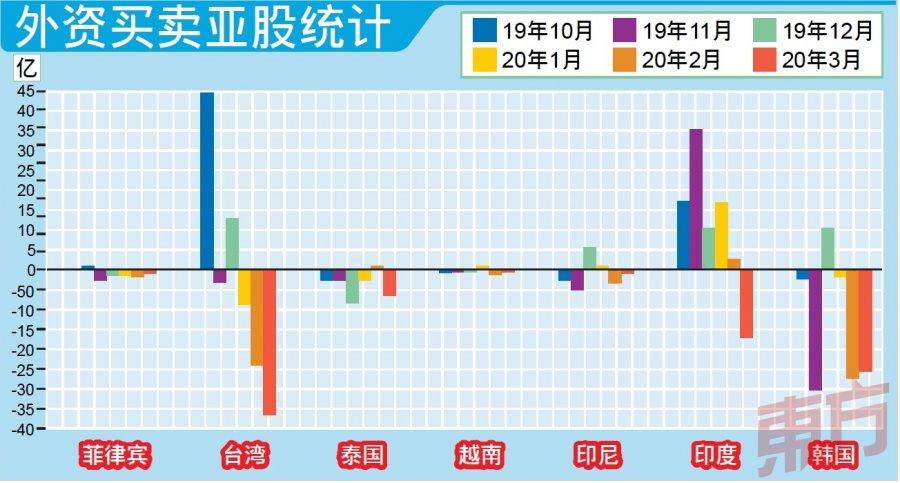 外资大抛售 亚股10天流失381亿