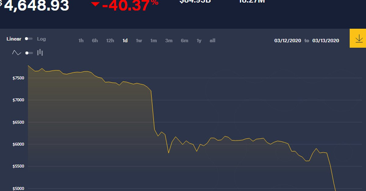Bitcoin崩盘 跌穿40%