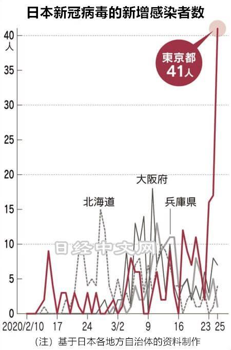 东京疫情告急:民众放松警惕赏樱看比赛 新增确诊数是预期2倍