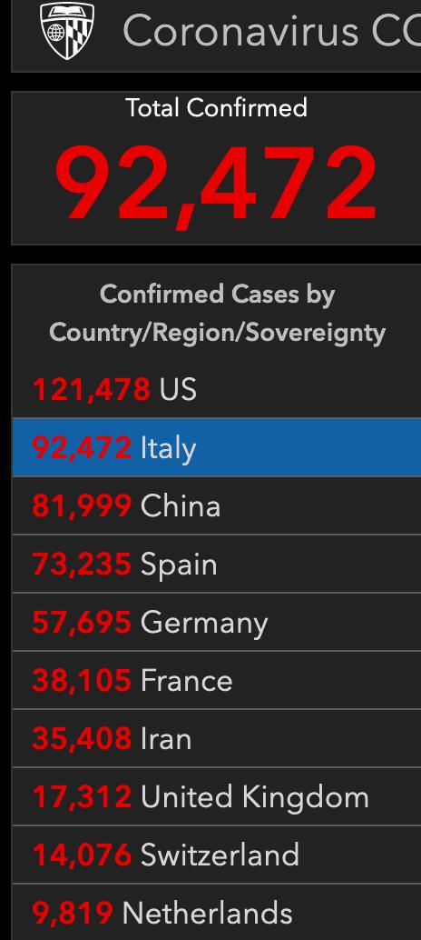 最新!意大利成全球首个死亡病例过1万例国家,累计死亡病例10023例