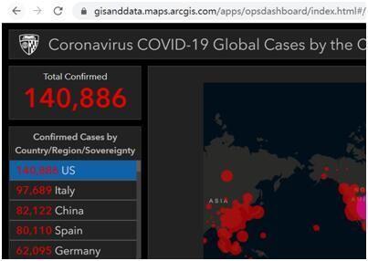 快讯!约翰斯•霍普金斯大学统计:美国新冠肺炎确诊病例超14万