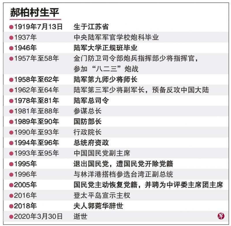 台前行政院长郝柏村病逝享寿101岁
