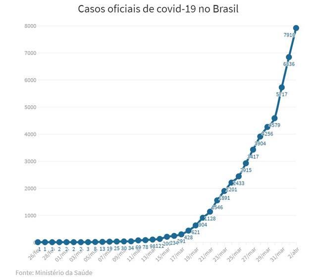 巴西新冠肺炎确诊病例达7910例 逾2.5万份重病患者的样本亟待检测
