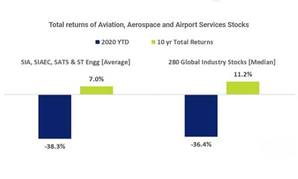 Aviation stocks crashed 38% in 2020 YTD