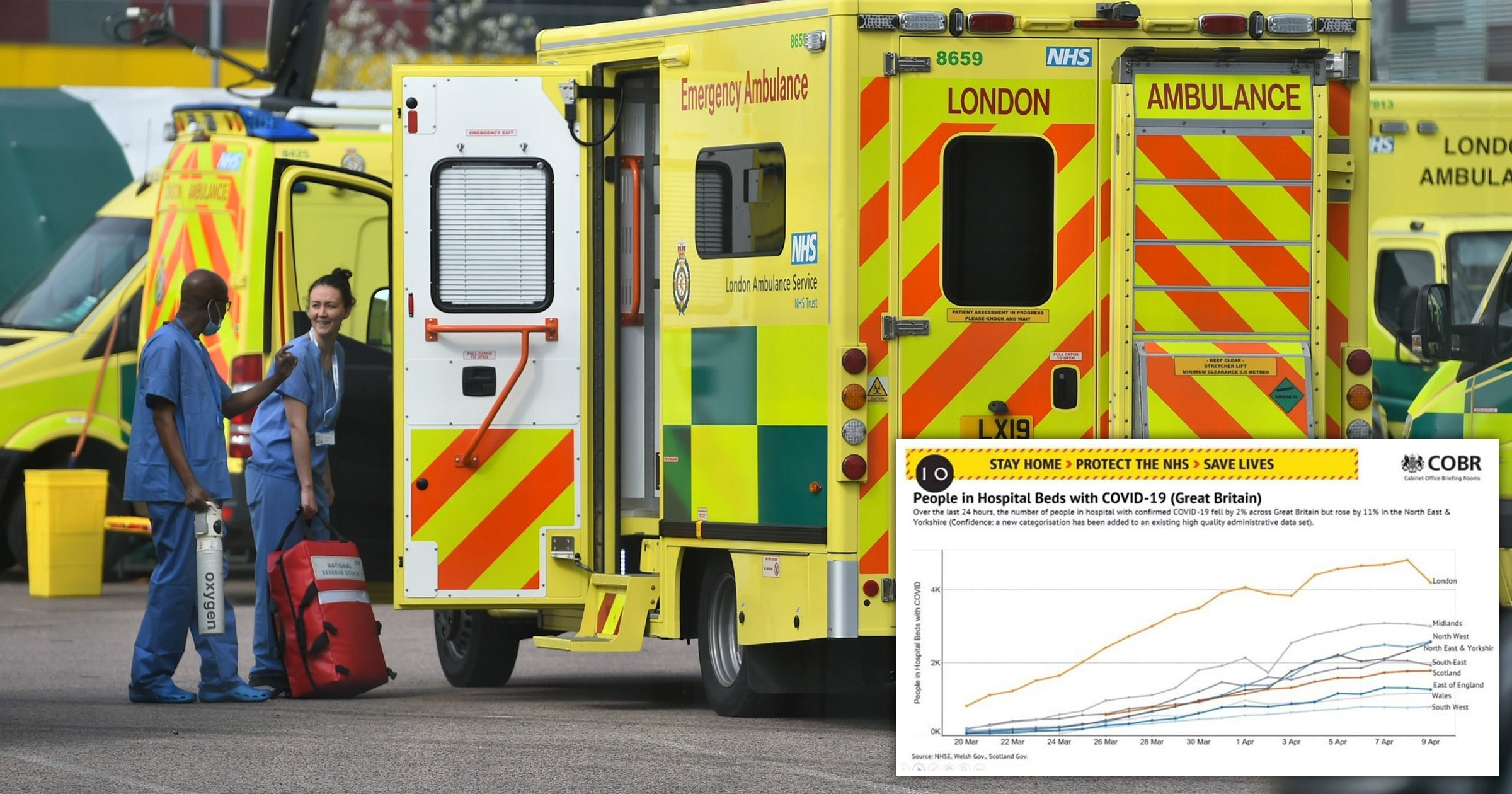Number of people in hospital beds in London drops