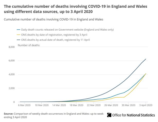 UK coronavirus death figures 15% higher than previously reported