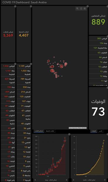 沙特新增新冠肺炎确诊病例435例 累计确诊5369例