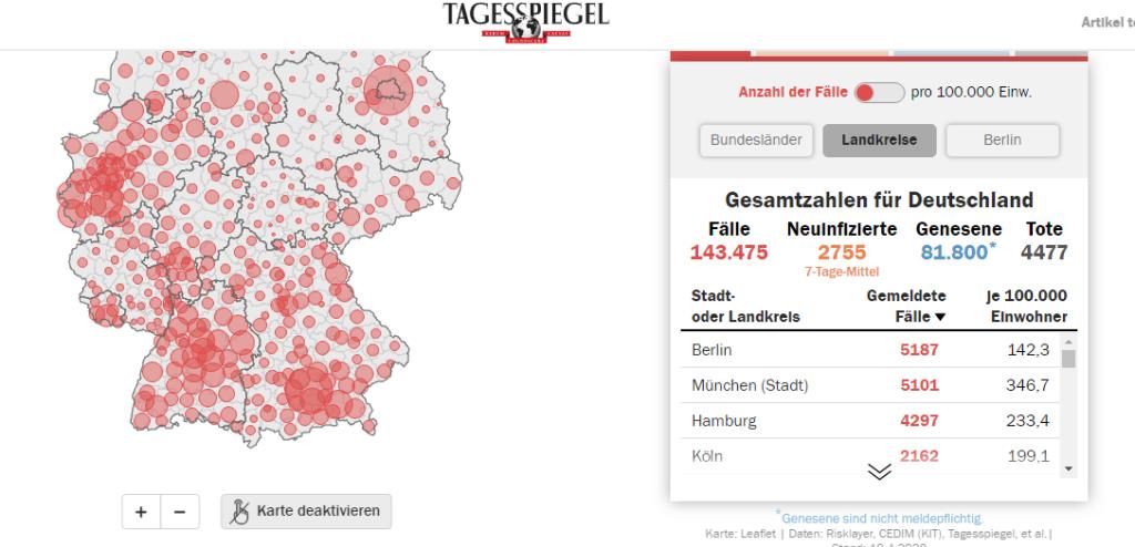 德国单日新增新冠肺炎确诊病例2078例 累计143475例