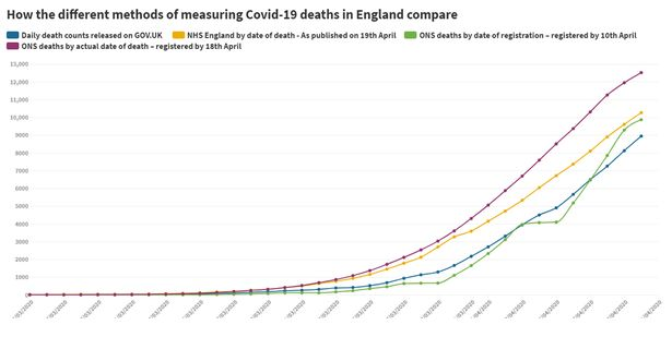Coronavirus deaths in the UK could be 41,000 - more than double official total