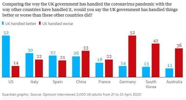 英国民调:我们不如中国,但比美国强!