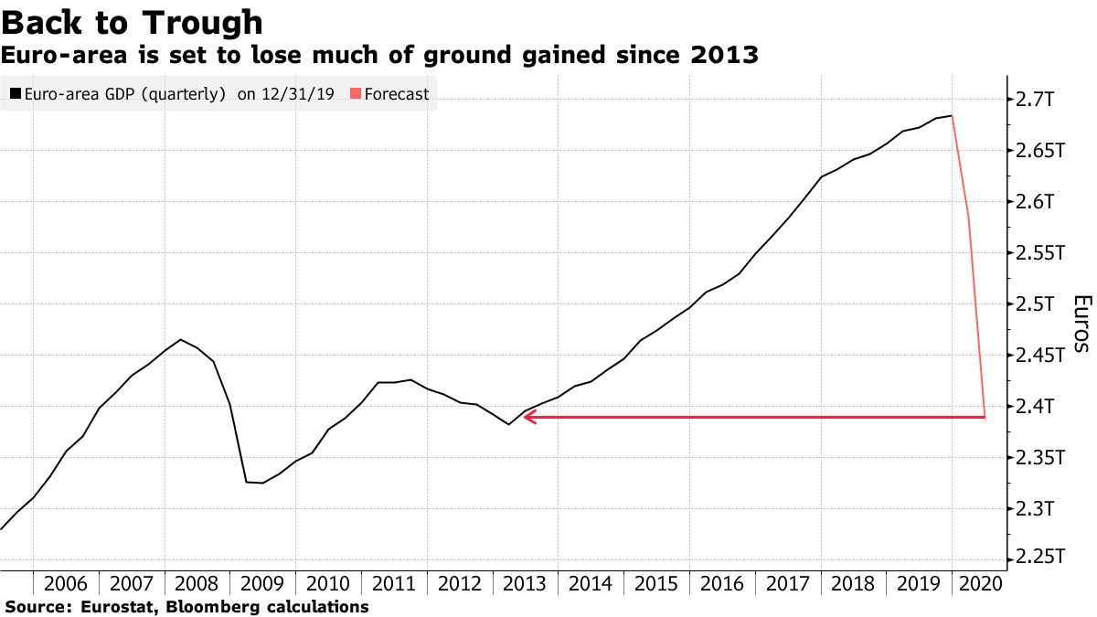 Euro Area's Seven Years of Growth Give Way to Record Slump