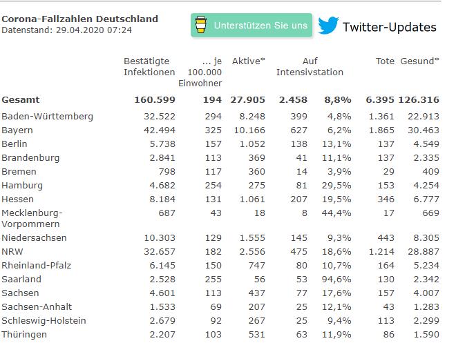 德国单日新增确诊病例1529例,累计确诊超16万例