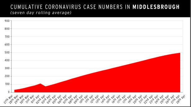 Coronavirus: People in deprived areas twice as likely to die as North-South gap opens