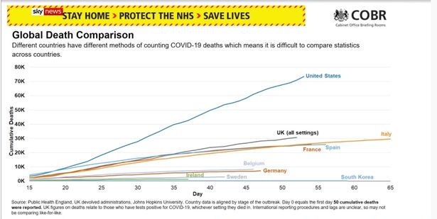 UK coronavirus hospital death toll tops 26,000 as baby becomes youngest victim