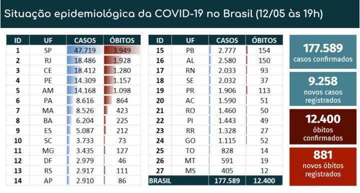 巴西新冠肺炎累计确诊病例近18万例 出台更多措施遏制病毒传播