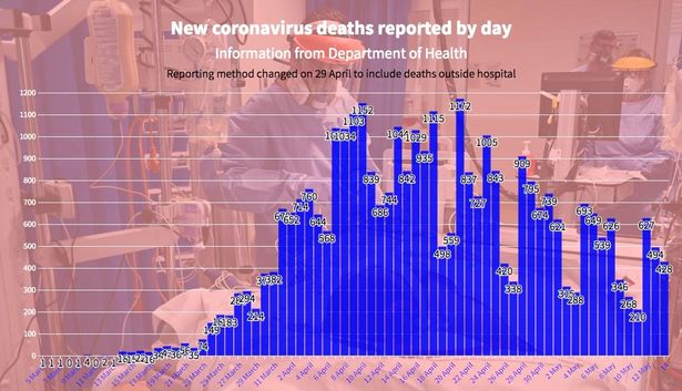 UK coronavirus death toll up by 428 in lowest working day rise since March