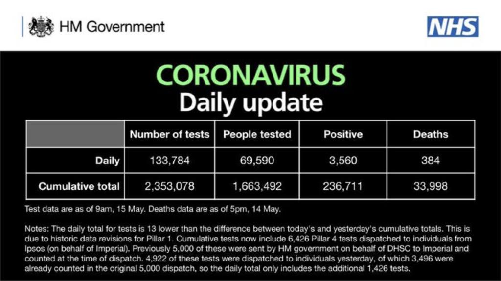 英国新增确诊病例3560例 累计达236711例