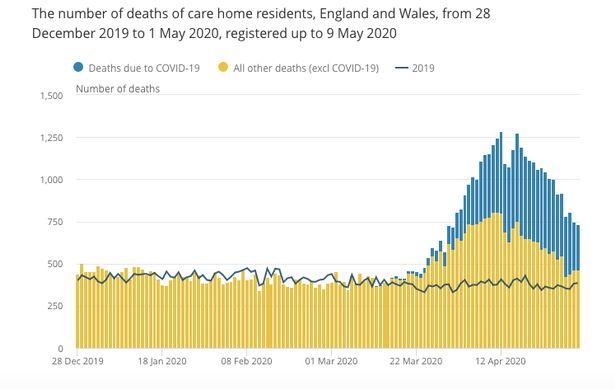 UK coronavirus hospital death toll passes 28,000 with 256 new fatalities