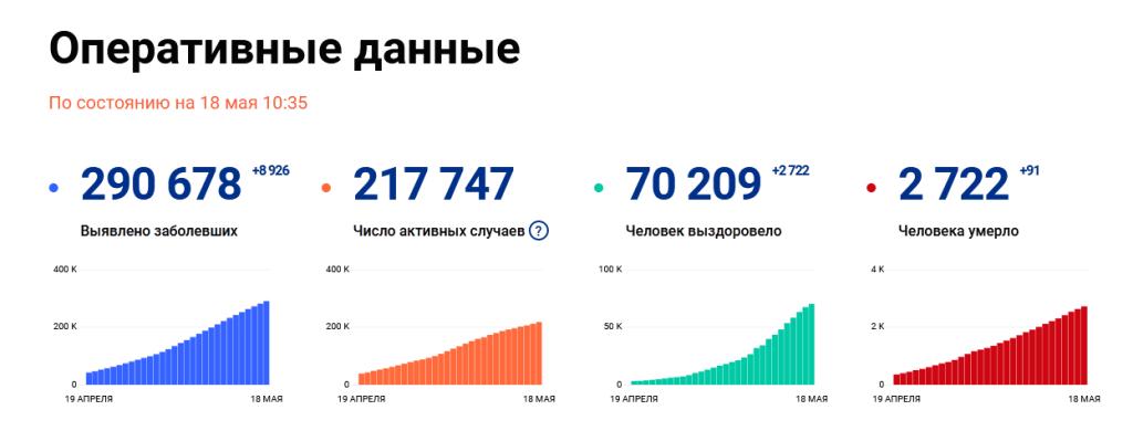 快讯!俄罗斯单日新增新冠肺炎确诊病例8926例,累计超29万例