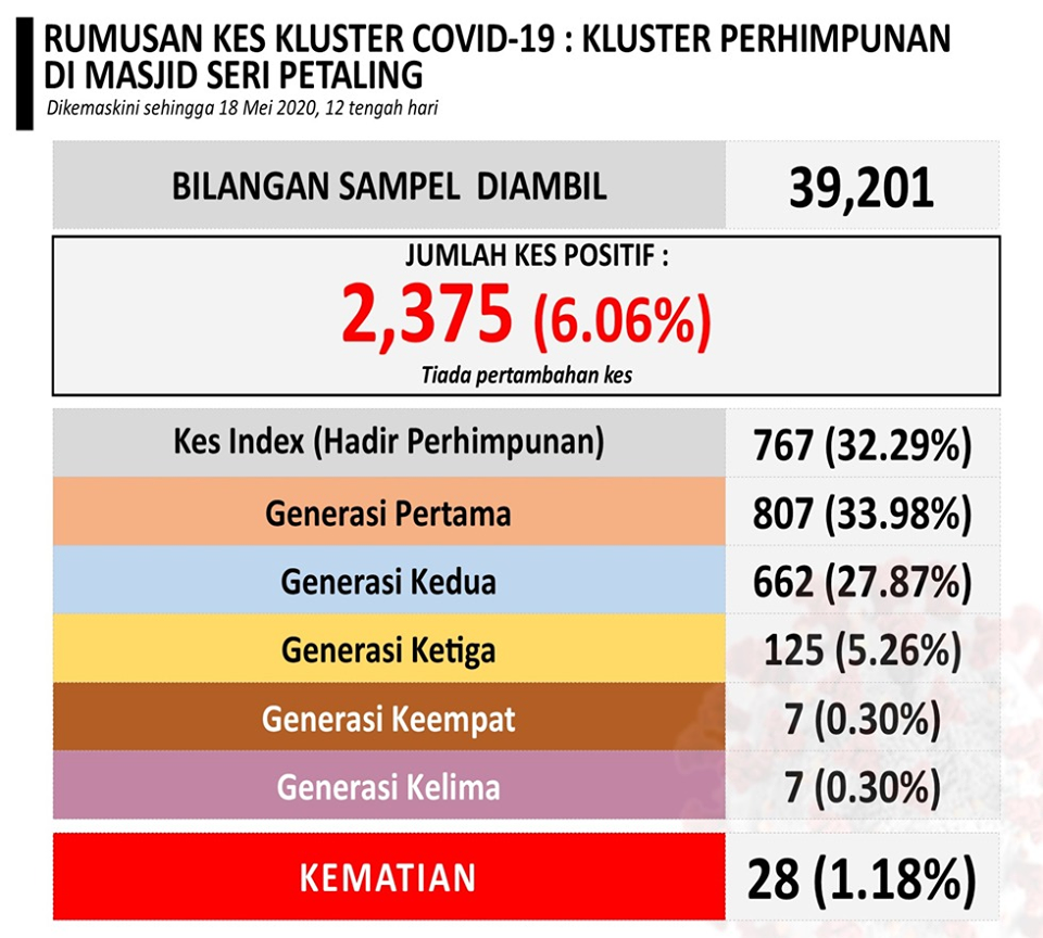 突然多出972宗确诊病例!卫生总监修正Sri Petaling万人大集会数据⚡累计3,347宗!