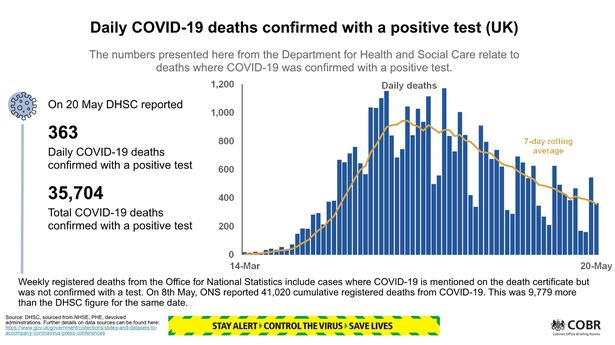 UK coronavirus death toll increases by 363 to 35,704 as downward trend continues