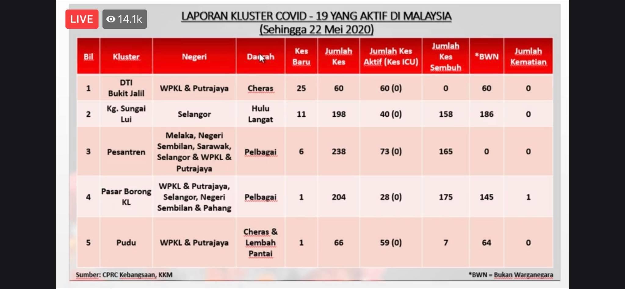 连续2天爆发!Bukit Jalil非法外劳拘留所⚡今日再新增25宗新冠肺炎确诊病例!