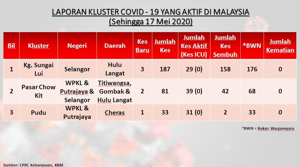 Hulu Langat病毒再苏醒!Kampung Sungai Lui解封后再一次爆发!单日新增11宗确诊病例!