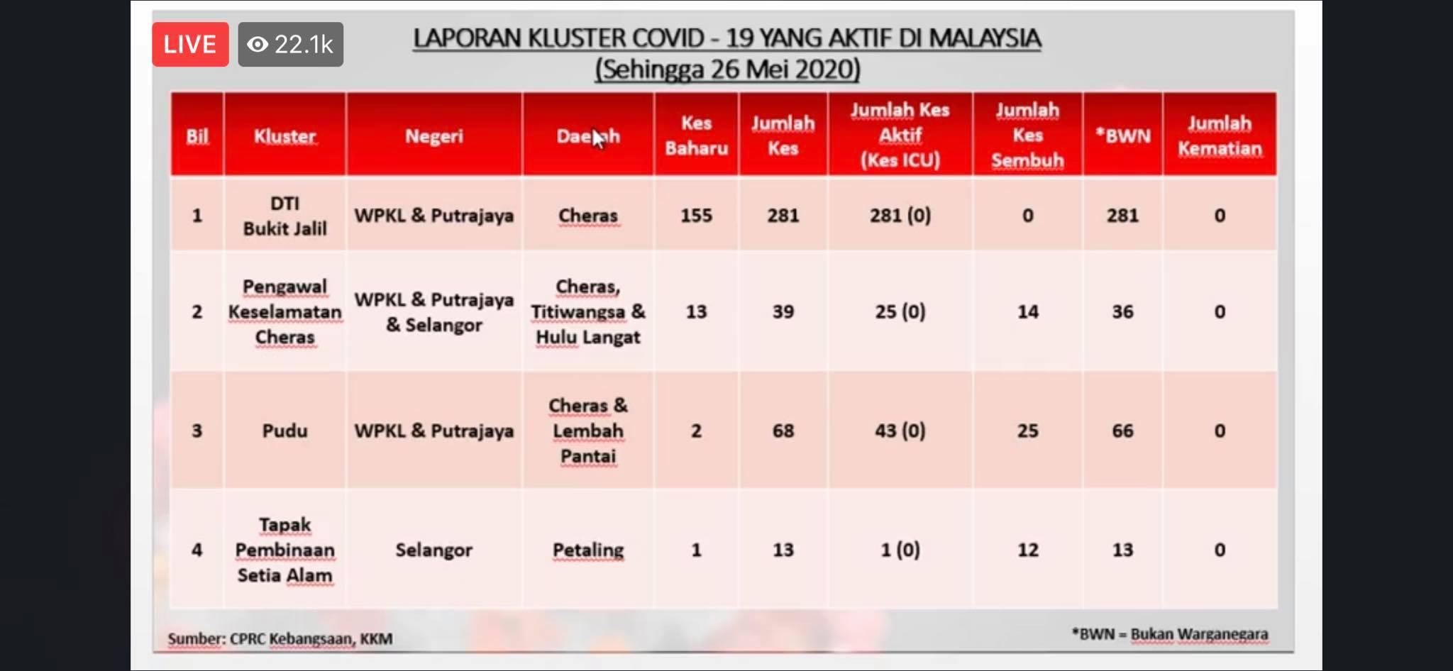 Bukit Jalil非法外劳拘留所大爆发!今日一次暴增155宗确诊病例!