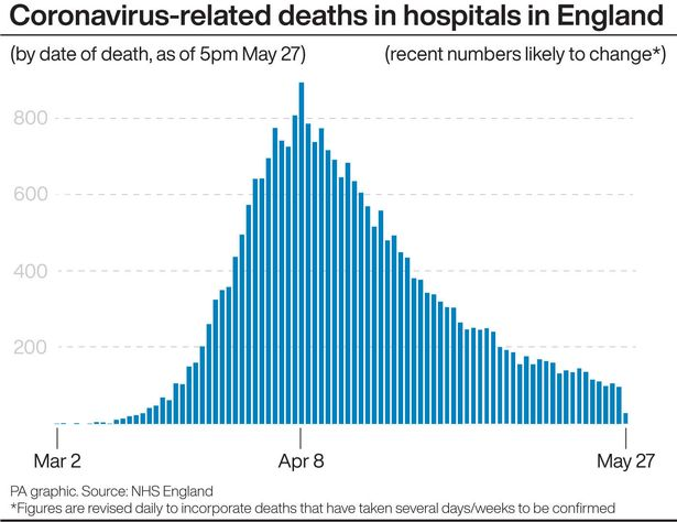 UK coronavirus death toll set to pass 38,000 as 177 more lives lost in hospitals