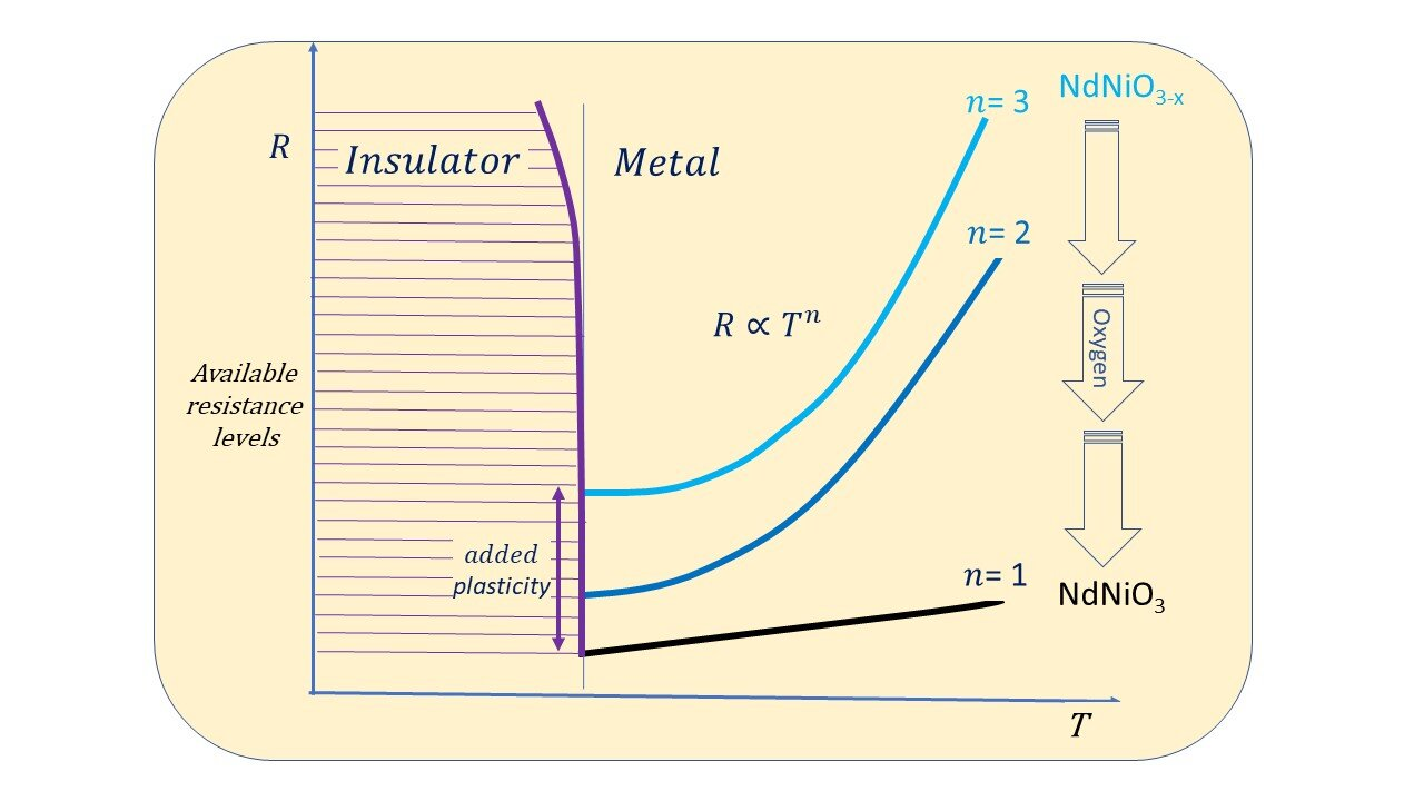 Exotic electron-electron interactions found unnecessary for conduction in nickelates