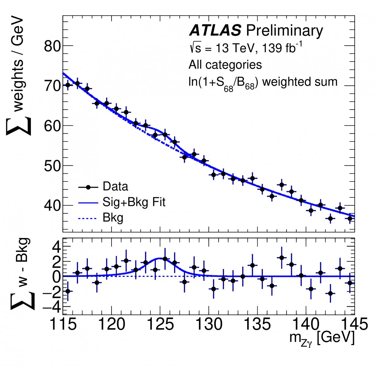 ATLAS Experiment searches for rare Higgs boson decays into a photon and a Z boson