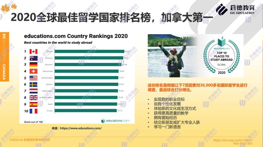 加拿大:热门英语留学国家中费用最低 认可中国高考成绩