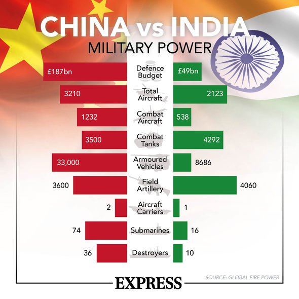 China v India: US intelligence discover terrifying TRUE death toll of border battle