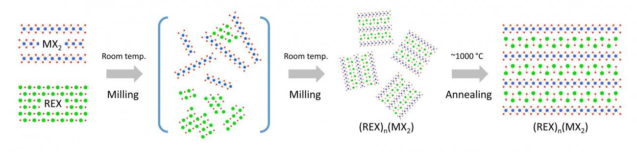Using chaos as a tool, scientists discover new method of making 3-D-heterostructured materials