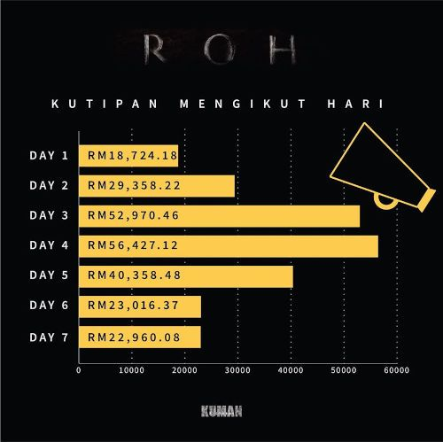 """Roh"" collects over RM200 thousand within one week of release"