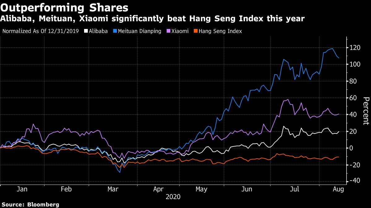 Hong Kong's benchmark index poised to include tech giant Alibaba