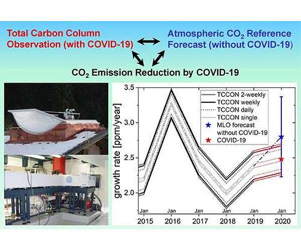 CO2 emission reductions are not yet detectable in atmosphere from Covid shutdowns