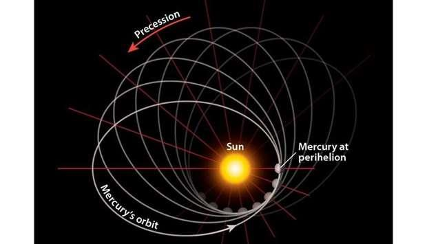 Qatar- Mercury to be at closest point from Sun Monday
