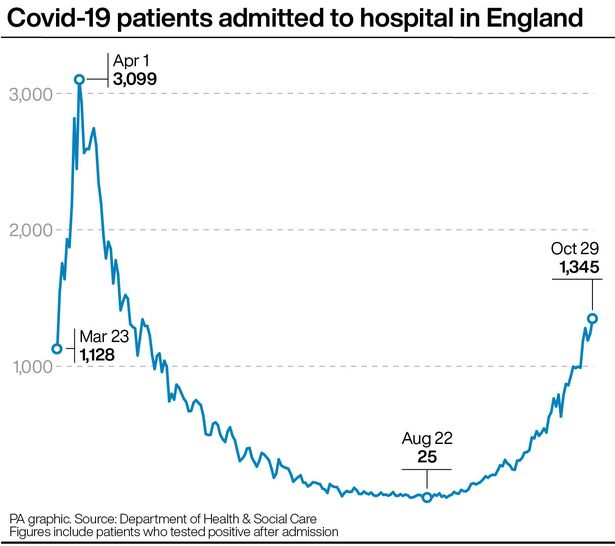 UK coronavirus hospital death toll up by 129 in biggest Monday jump for 5 months