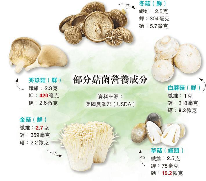 菇菌不毒 低卡高纤助减磅 痛风慎吃秀珍菇、乾冬菇