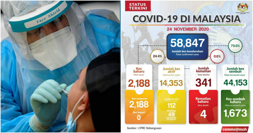 Malaysia's Daily Covid-19 Cases Continue To Rise: Surpasses 2,000 and Reaches A New High!