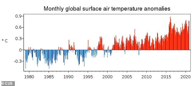 Last month was the world's hottest November on record while Europe's autumn temperatures were the highest in history