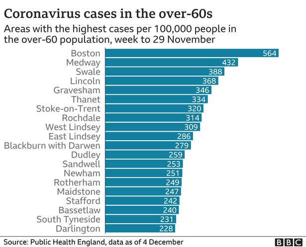 Top 20 coronavirus hotspots among over-60s as millions could face wait for vaccine