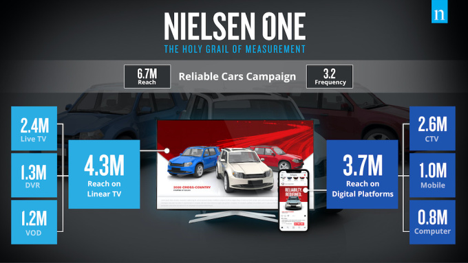 Nielsen plans to combine traditional and digital TV ratings