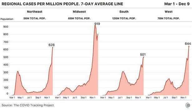 America's deadliest day as over 3000 people die of coronavirus - more than on 9/11