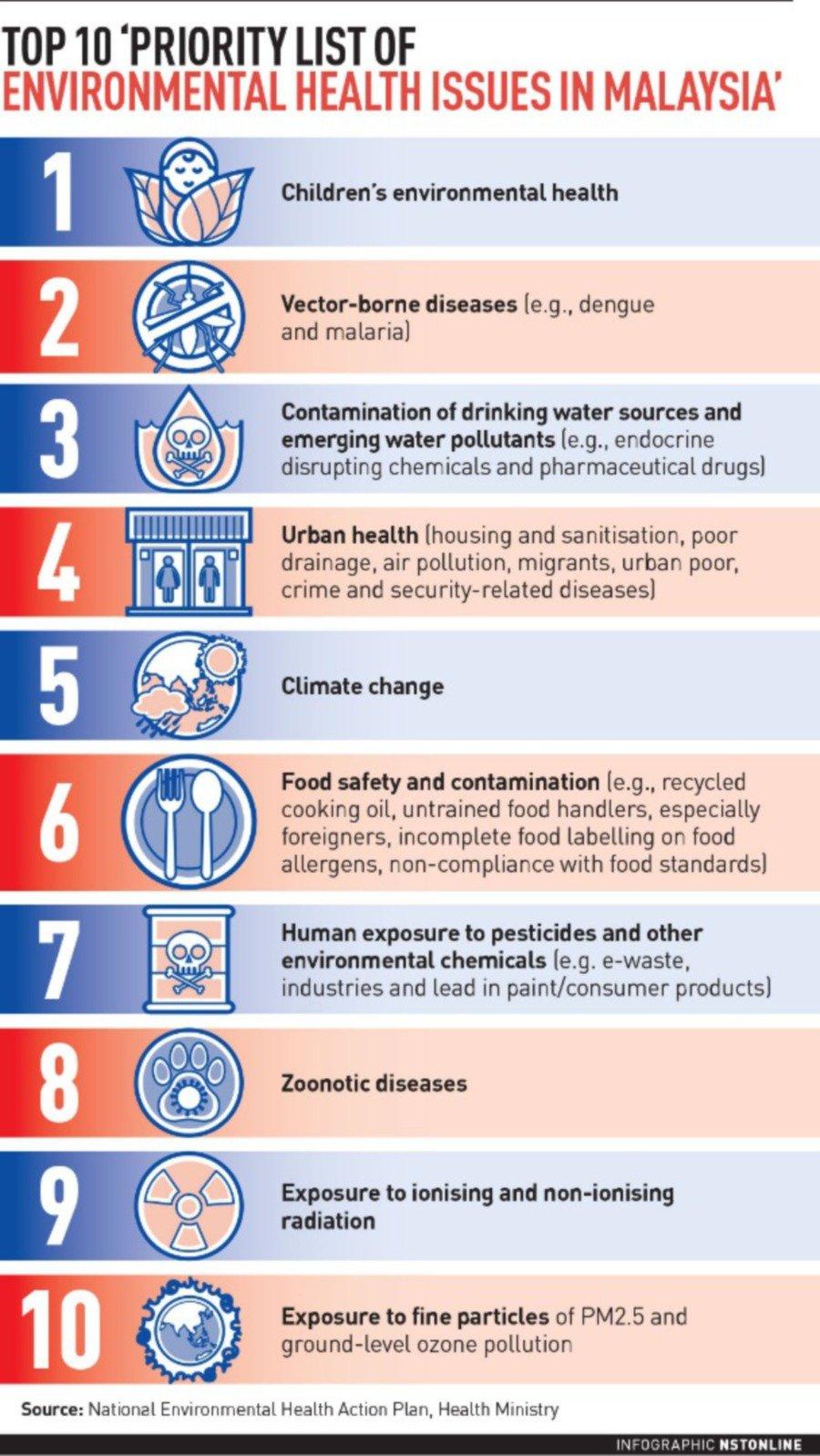 3 top environmental health threats