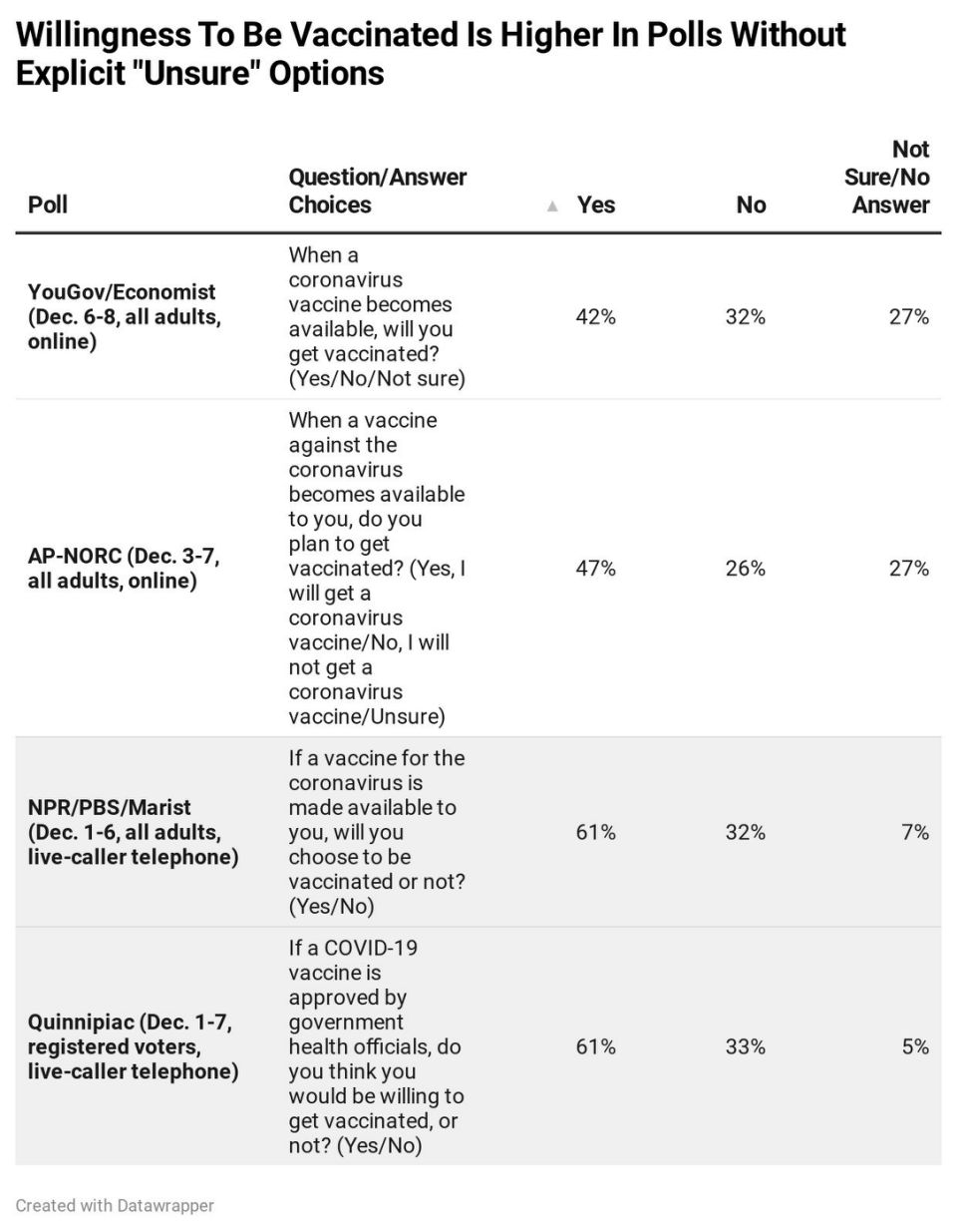 Will americans take a coronavirus vaccine? Here's what surveys can (and can't) tell US