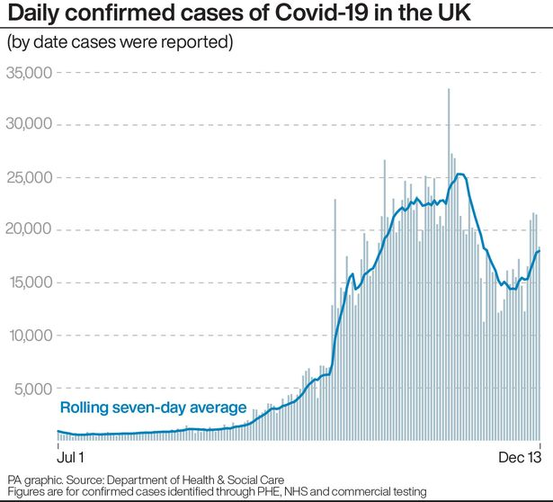 UK coronavirus infections soar by 20,263 - over 5,000 more than a week ago